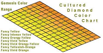 Gemesis Color Range
